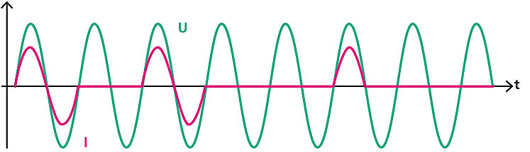Example 1 for non-sinusoidal voltages and currents: cylinder heating zones only temporarily generate complete or half sine waves