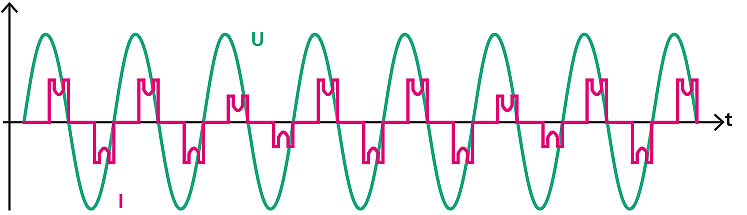"Example 2 for non-sinusoidal voltages and currents: frequency controllers, switch mode power supplies, bridge rectifiers, etc. ""break up"" the current waveform"
